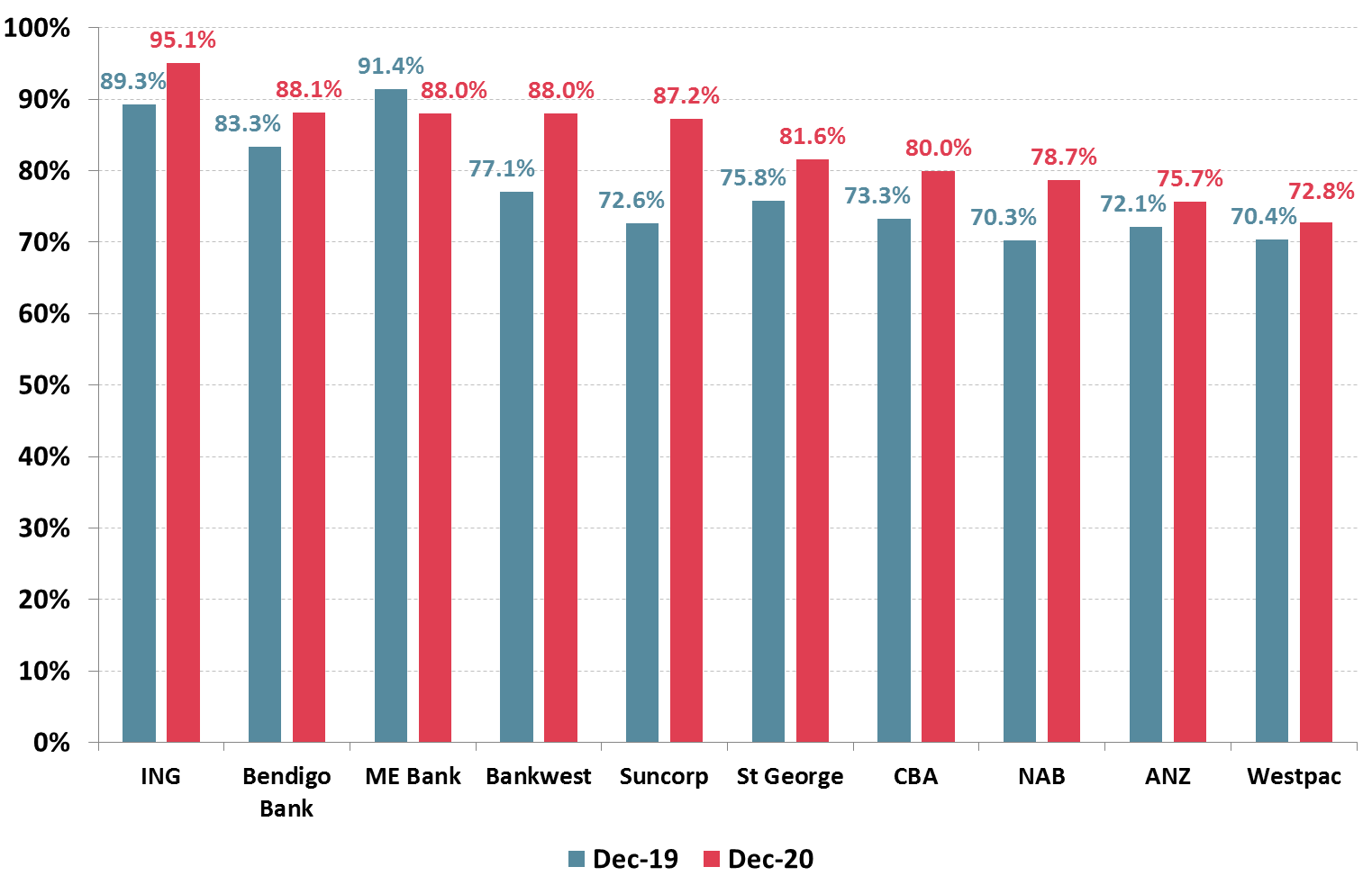 Australian banks, except ME Bank, reported improved satisfaction ratings over the last half of 2020.