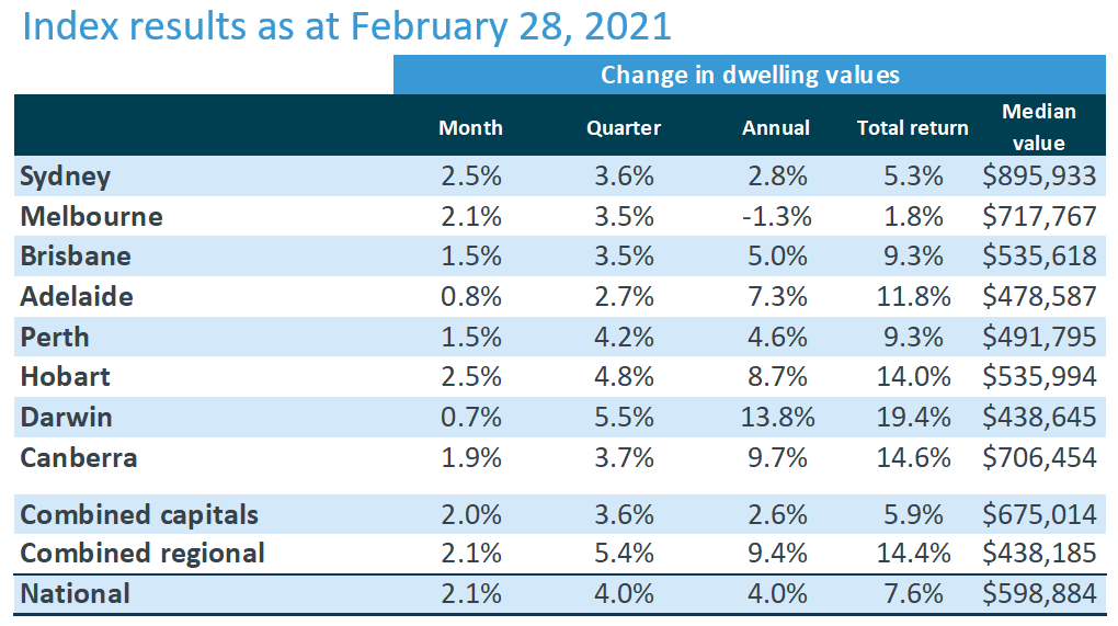 House prices remained on an uptrend in February, striking their fastest growth in 17 years.