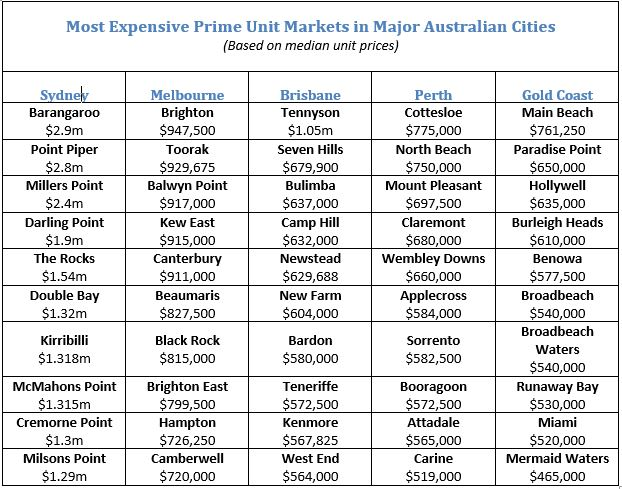 Most Expensive Prime Unit Markets in Major Australian Cities
