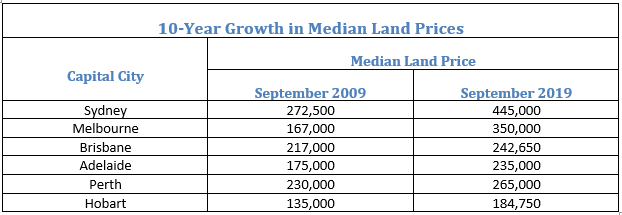 10-Year Growth in Median Land Prices