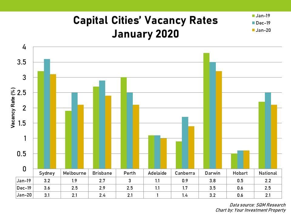 Capital Cities' Vacancy Rates