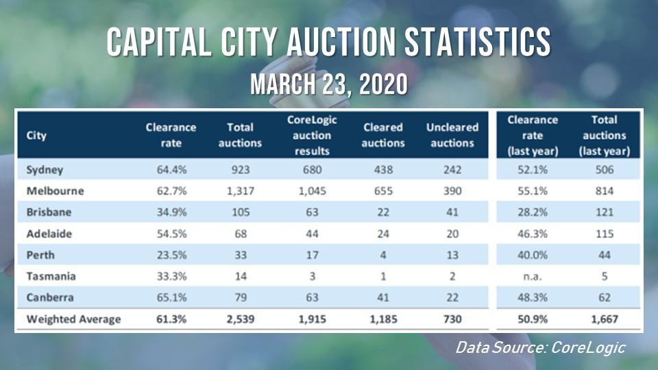 Capital city auction statistics