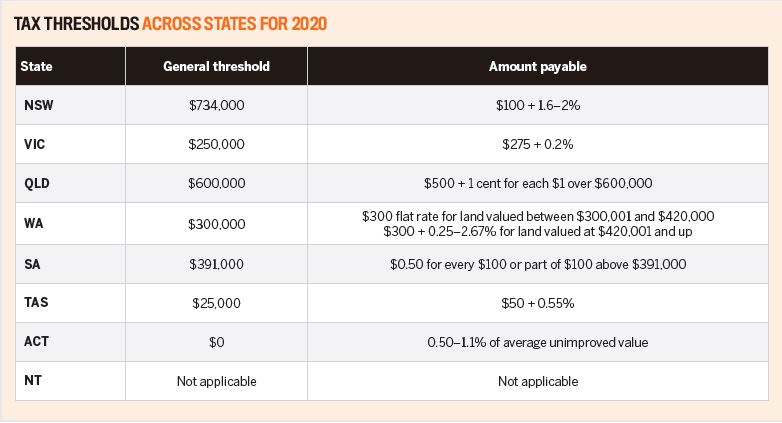 Tax thresholds across states for 2020