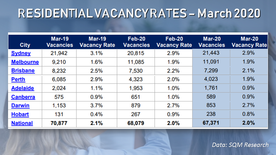 Vacancy rates in many capital cities reported a minor decline, which is surprising given the uncertainties in the economy brought about by the COVID-19 outbreak