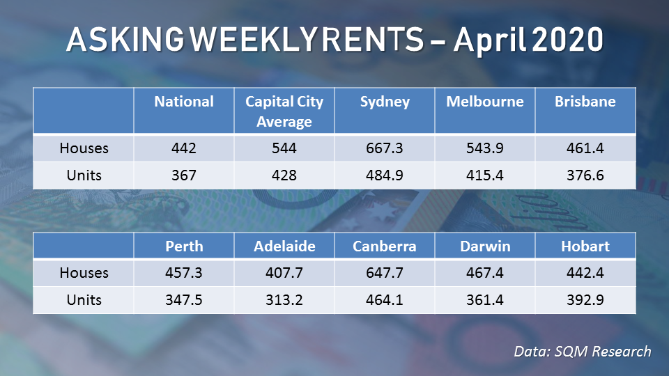 Asking rents declined for both houses and units in the week ending April 12