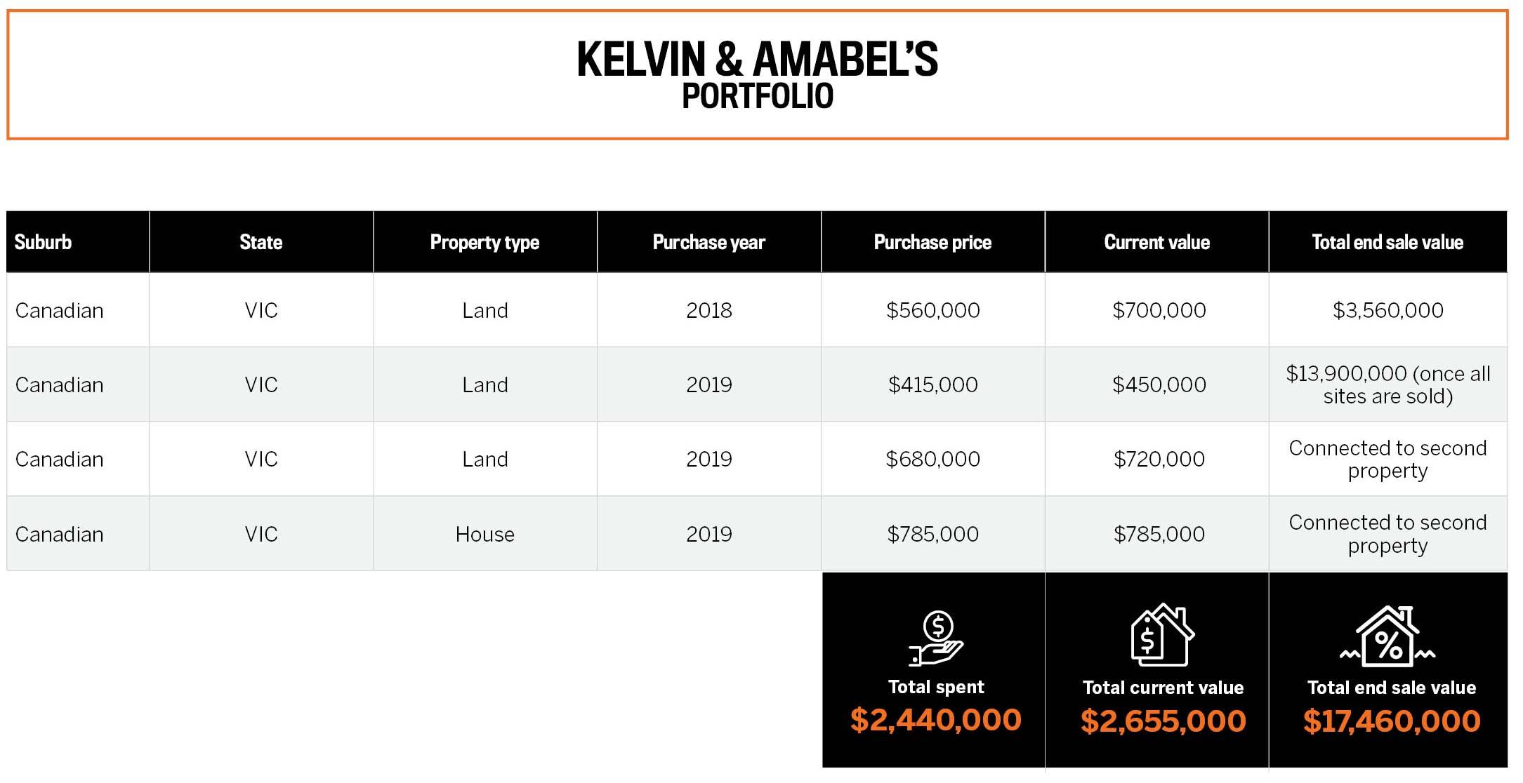 Kelvin & Amabel's Portfolio
