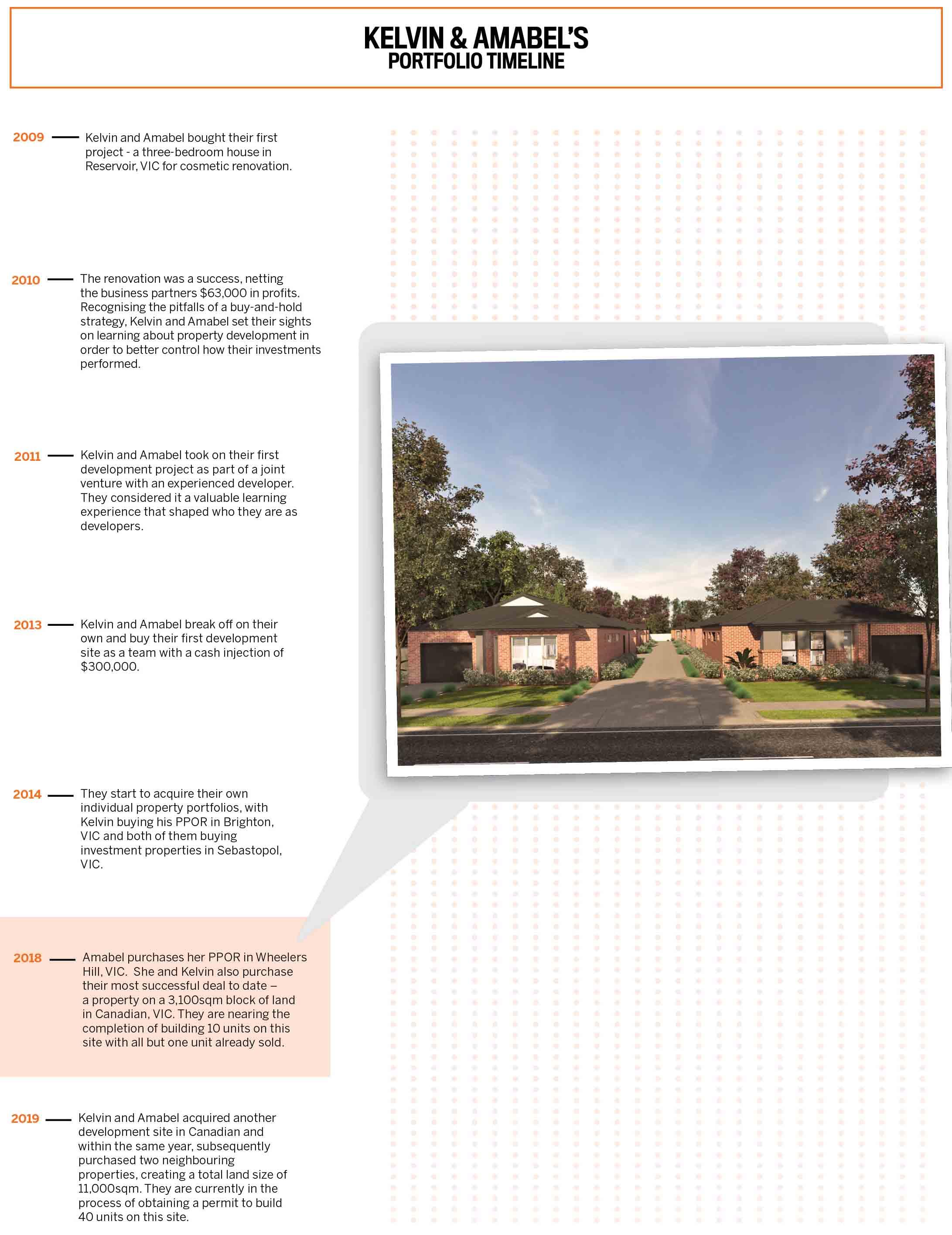 Kelvin & Amabel's Portfolio Timeline