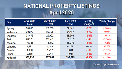 Property listings across all capital cities, except Canberra, dropped in April due to the impacts of the COVID-19 outbreak on the housing market and the economy.