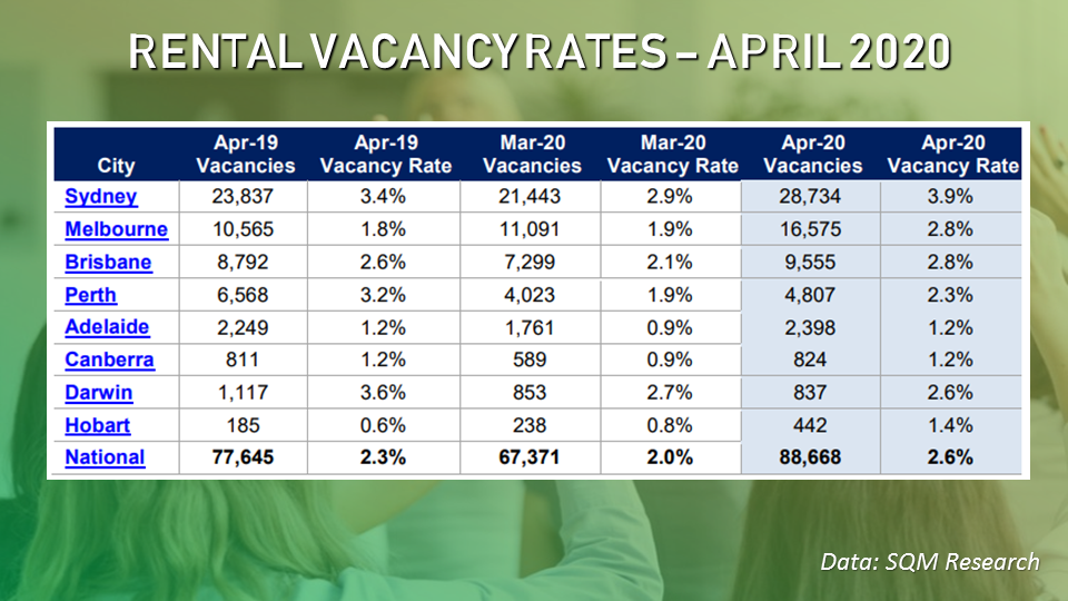 There was a surge in vacancies over the past month due to the impacts of the COVID-19 outbreak