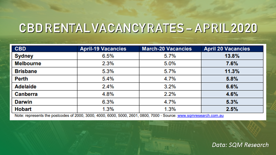 CBD locations recorded huge increases in vacancies over the month.