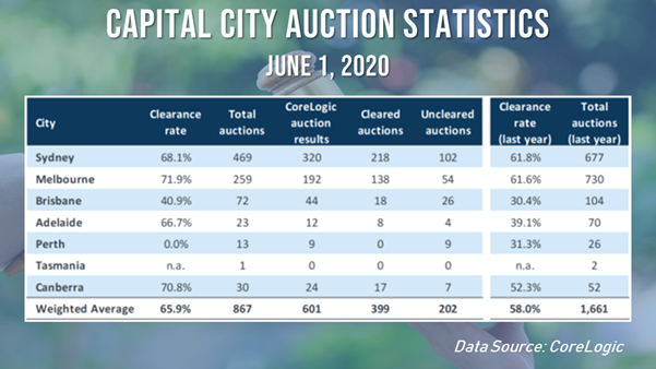 Capital city auction markets continued to show strength as state governments begin lifting restrictions