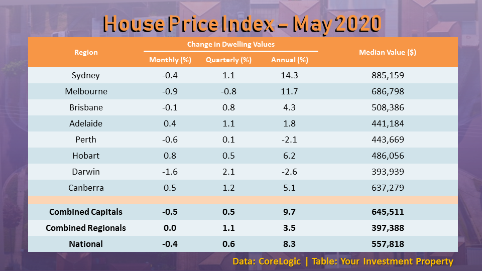 The marginal decline in house prices in May 2020 shows the housing market's resiliency.