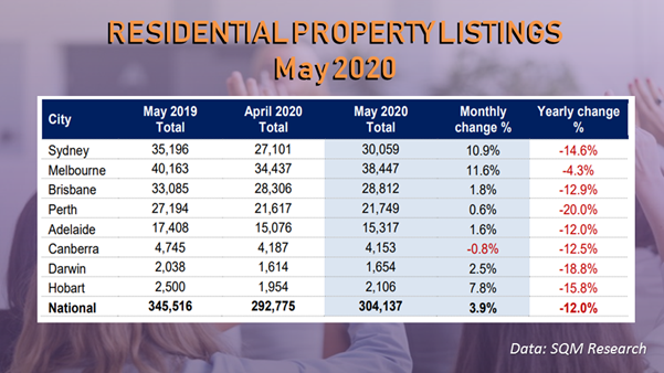 Listings rose in May 2020 due to the existing stock that was not sold amid the COVID-19 outbreak.