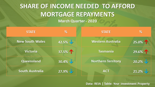 Housing affordability improved in New South Wales, Queensland, South Australia, Northern Territory and ACT.