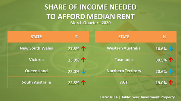 Rental Affordability improved in Queensland, Western Australia, and Northern Territory