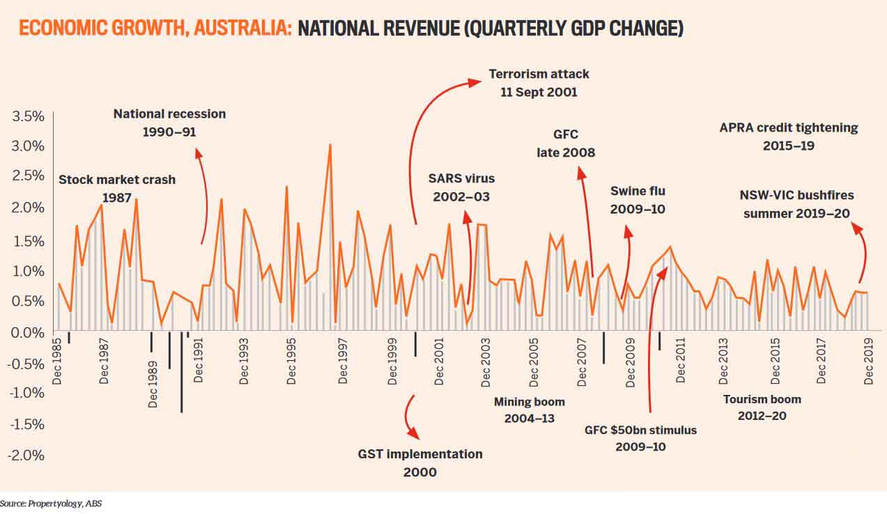 Economic growth, Australia: National revenue (quarterly GDP change)