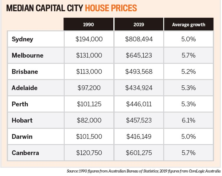 Median capital city house prices