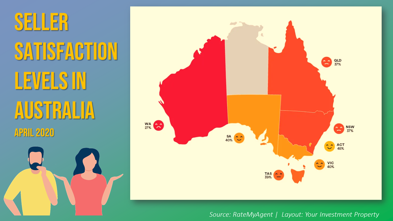 Seller satisfaction in Australia dropped slightly in April due to the COVID-19 restrictions.