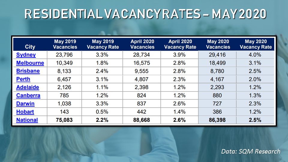 Despite the slight drop in vacancy rates, SQM Research predicts vacancies will remain elevated given the limited demand and the upcoming supply.