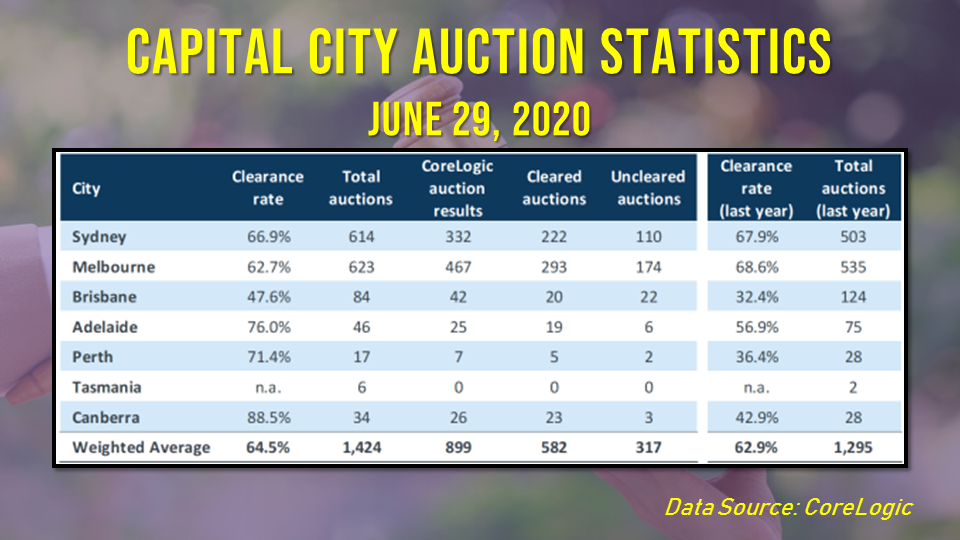 Auction markets continue to improve across capital cities, with Melbourne and Sydney leading the recovery