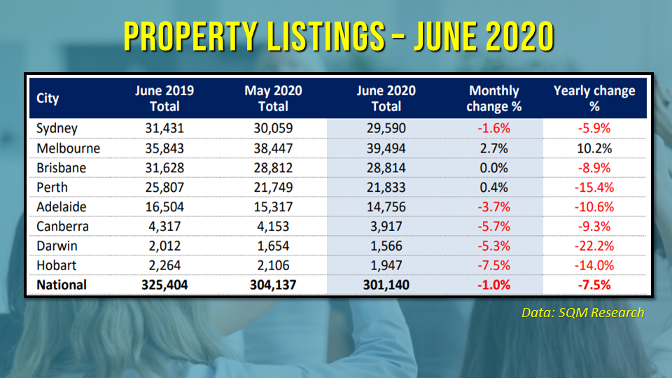 Property listings dropped in June 2020, with five of the state capitals reporting declines
