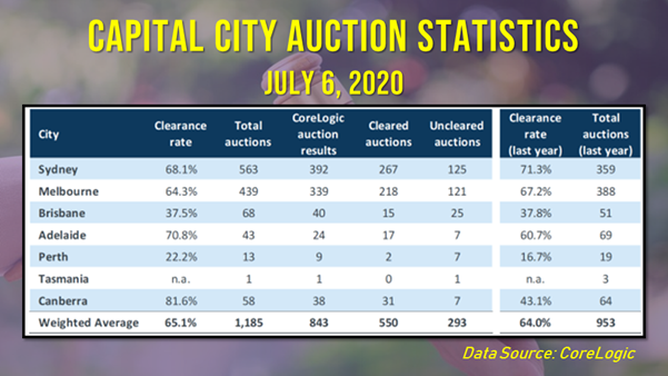 Sydney led the auction markets in terms of activity