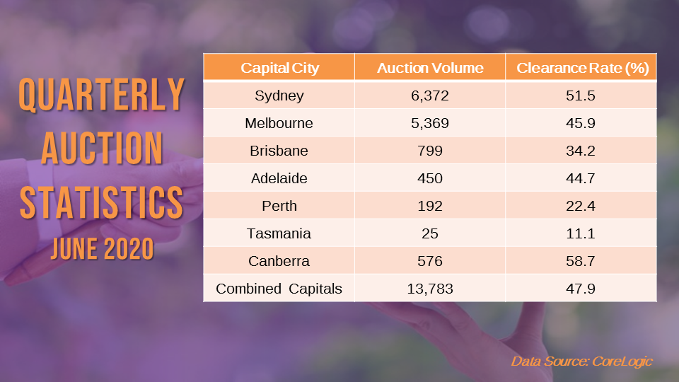 Auction markets slowed down in the June quarter due to the impacts of the COVID-19 outbreak.