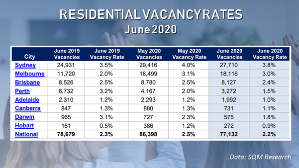 Vacancies across capital cities have suddenly dropped in June due to short-term rental owners giving up on the longer-term leasing market.