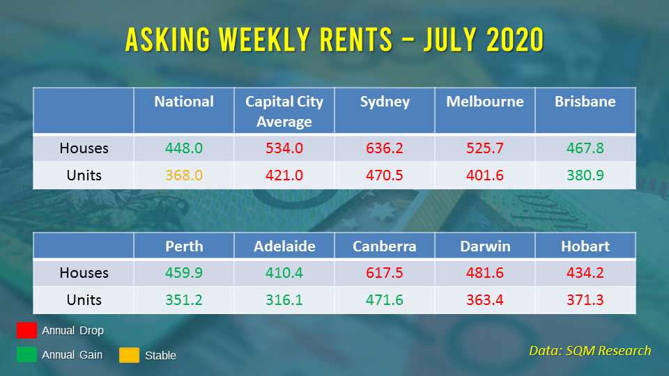 Weekly rents declined in most state capital, indicating weakness in the rental market.