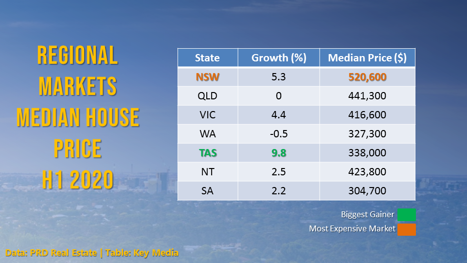 Regional markets outperformed capital cities and metropolitan markets in terms of average price gains over the first half of 2020.