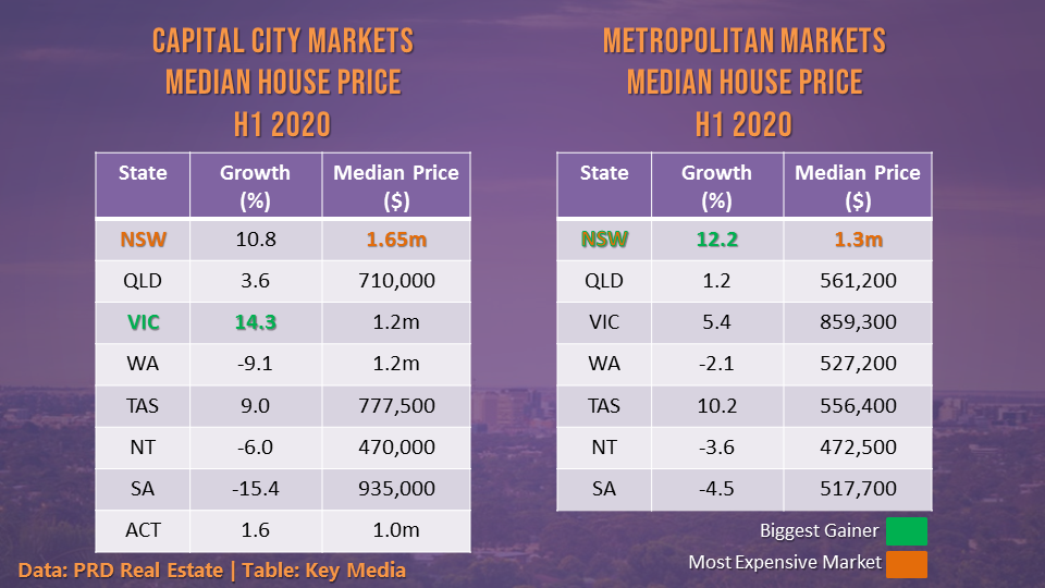 Given their relative affordability, metropolitan markets managed to hold its prices better than capital city markets.