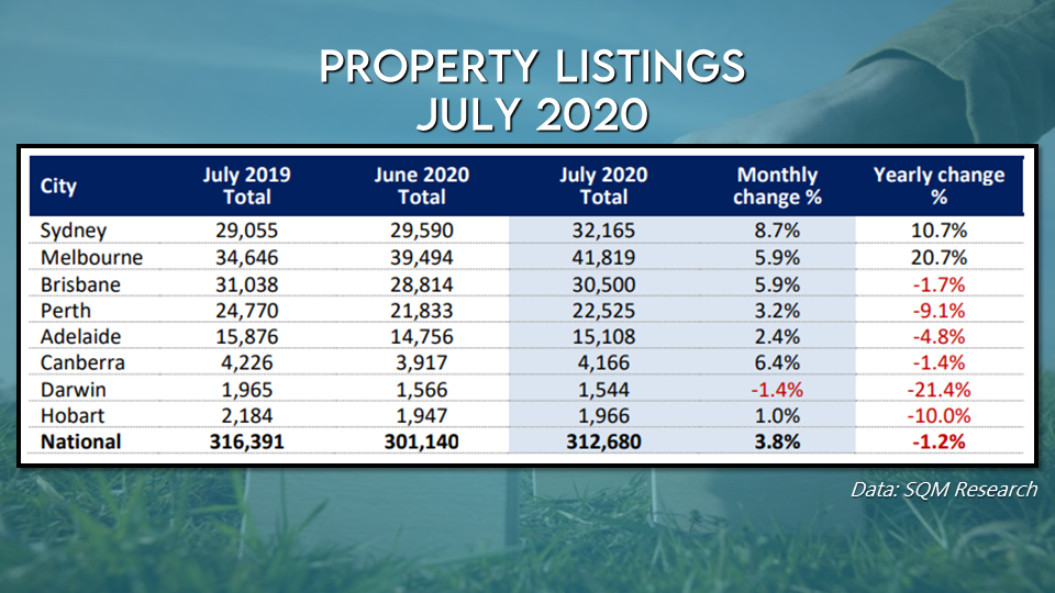 Property listings increased in July, with Sydney and Melbourne reporting significant gains from a year ago
