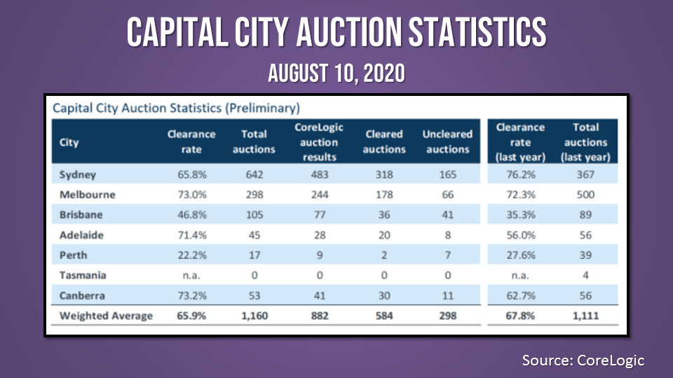 Auction markets across capital cities continue to improve amid the COVID-19 outbreak