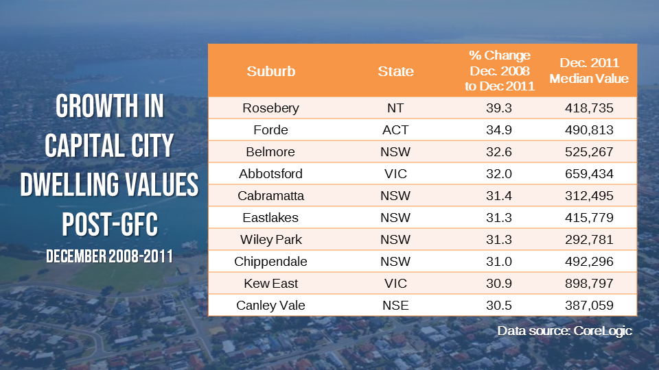 Suburbs in capital cities managed to record up to 39% gains in dwelling values three years after the Global Financial Crisis