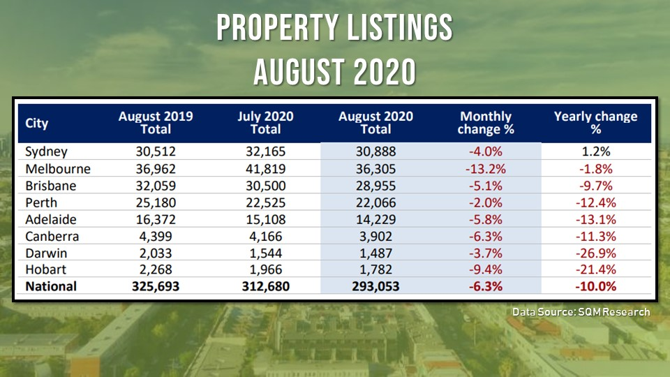 "After an ""abnormal"" rise in July, property listings declined in August, driven by the drop in Melbourne and the increasing demand for regional properties"