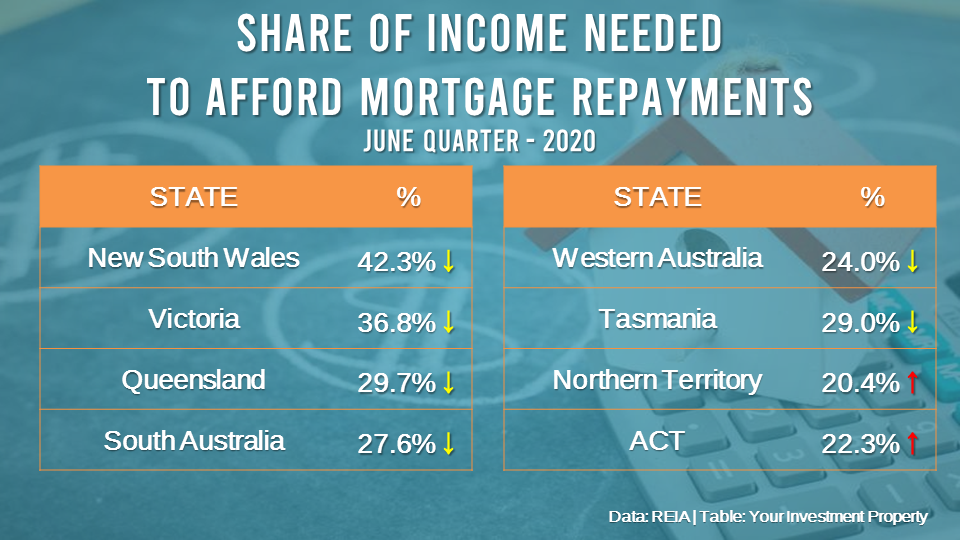 Mortgage affordability improved across most states over the June quarter, with the exception of the Northern Territory and the Australian Capital Territory