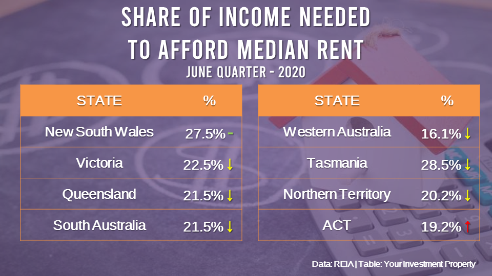 Rental affordability across Australia has hit its most affordable since 2007