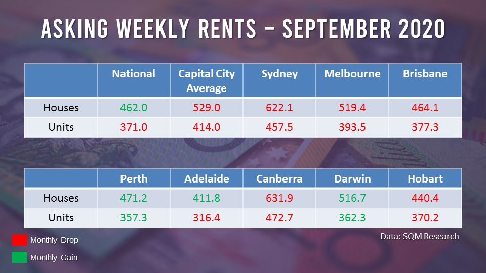 Rents for houses and units declined across most capital cities, save for Perth and Darwin.