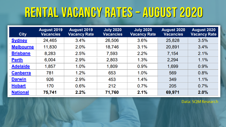 Vacancy rates are shrinking across all capital cities except in Melbourne