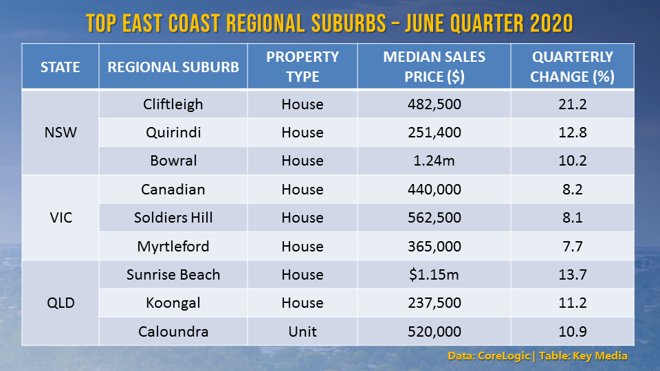Regional suburbs are posting higher price gains and sales activity compared to their capital-city counterparts.