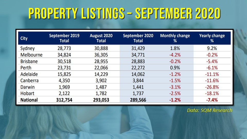 Property listings declined during the first month of the spring-selling season.