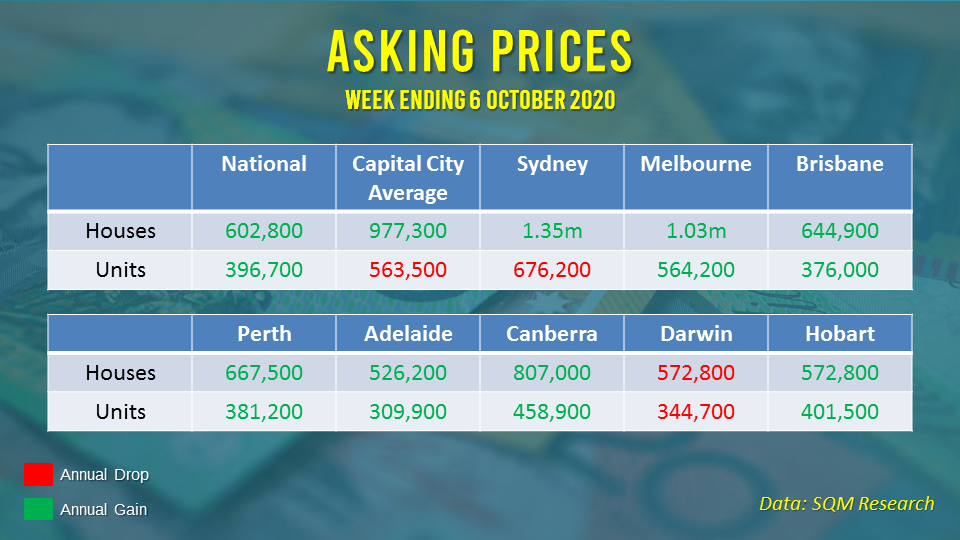 Asking prices increased across most capital cities on an annual basis.