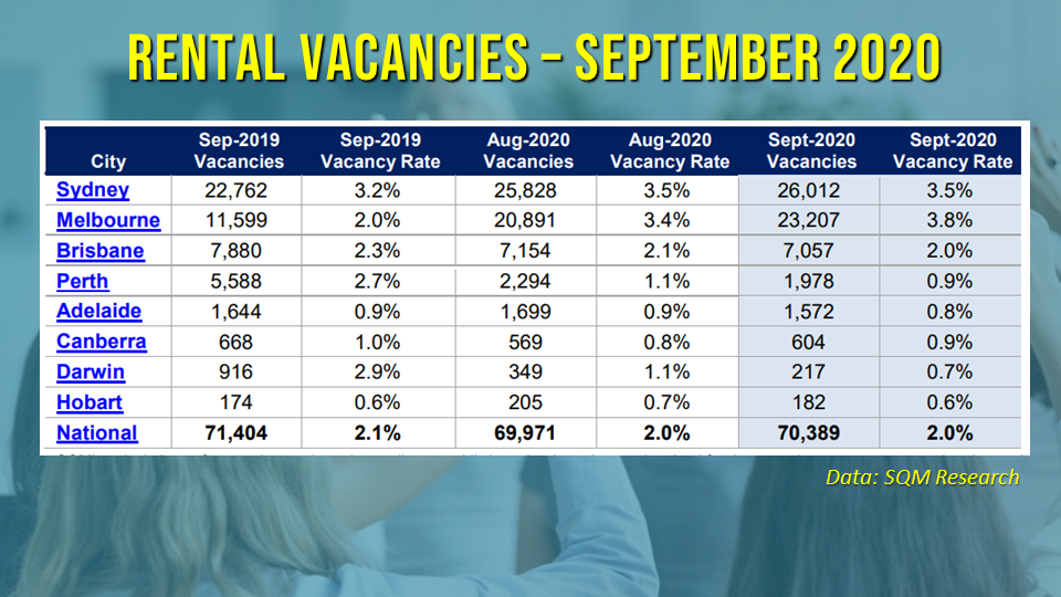 Rental vacancies declined in most states except in Sydney, Canberra, and Melbourne.