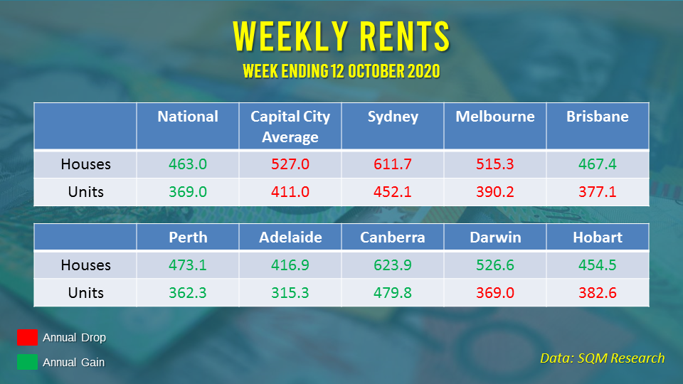 Asking rents continue to decline in Sydney and Melbourne as vacancies remain elevated.