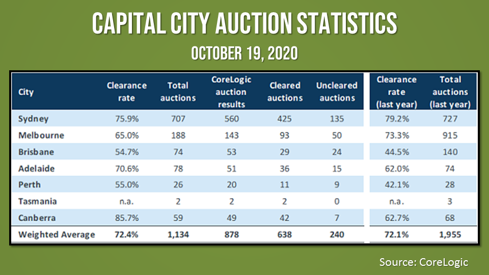 Auction activity across capital cities are starting to return to normal levels of activity