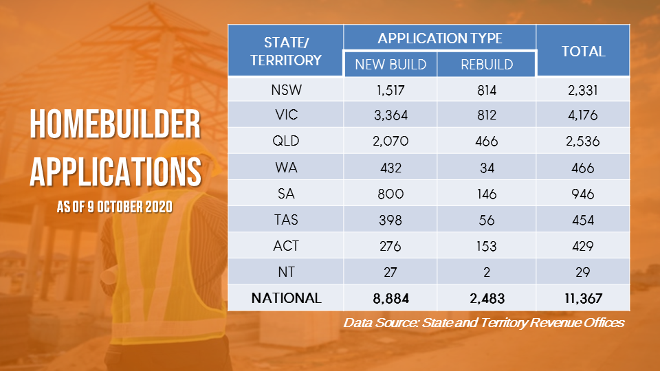 HomeBuilder applications were the highest in Victoria