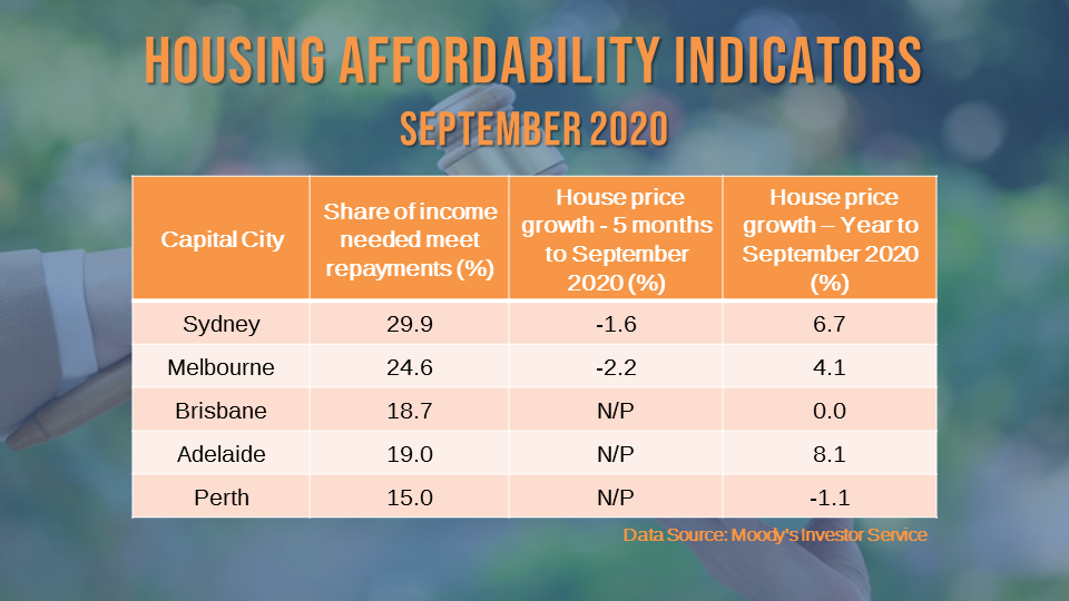 Housing affordability continued to improve, driven by lower rates and cheaper house prices.