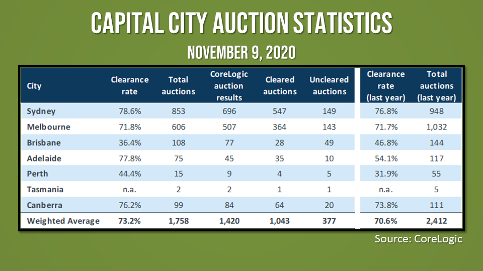 The trend in auction markets aligns with other indicators pointing to some momentum building in the housing market recovery.