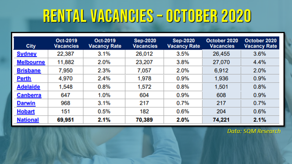 Vacancy rates remained elevated across capital cities, with Melbourne reporting the biggest uptick.