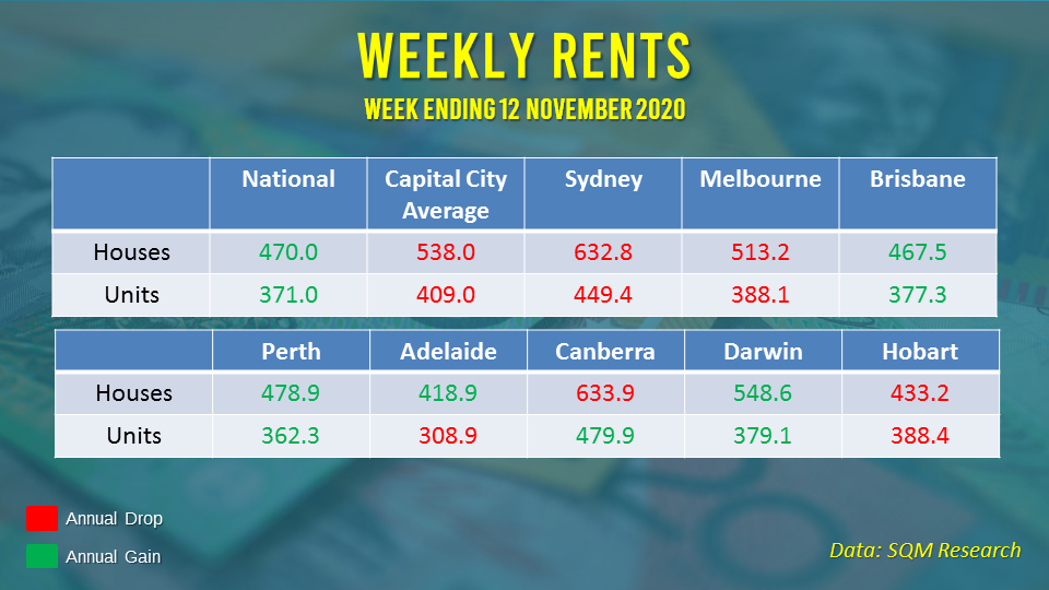 Rents were still lower compared to last year, with Sydney, Melbourne, and Hobart reporting declines in both housing and unit segments.